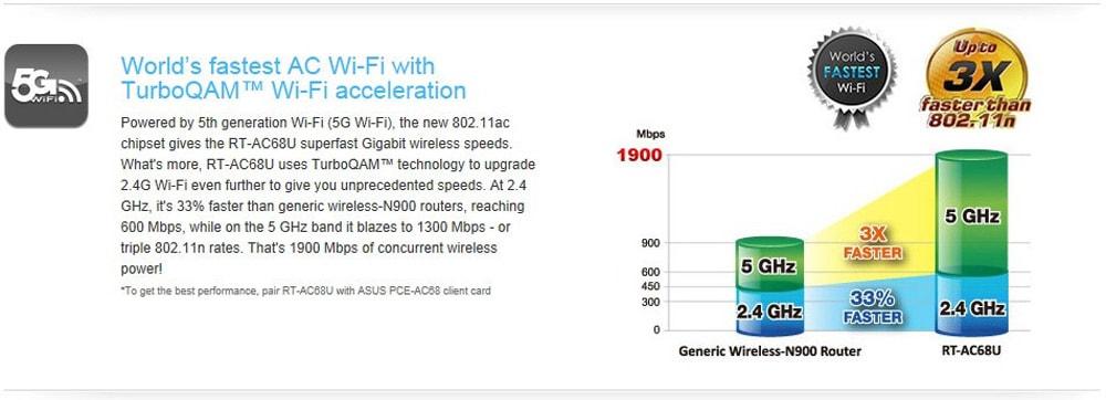ASUS RT-AC68U vezeték nélküli útválasztó 2,4 GHz / 5 GHz-es hálózati WiFi repeater-fekete