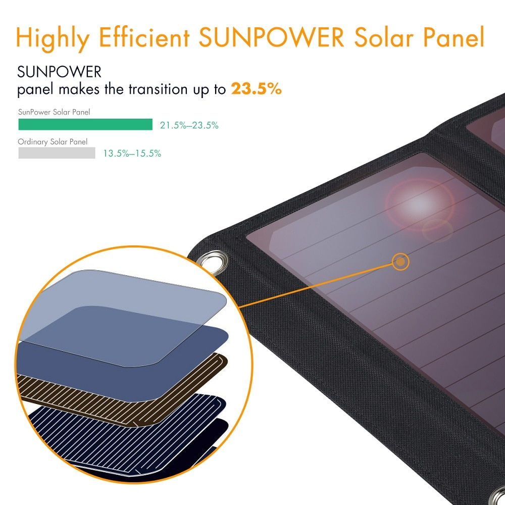 FLOUREON SSP - 1 vízálló, összecsukható napelemes töltő 21W napelem, kettős USB porttal - fekete