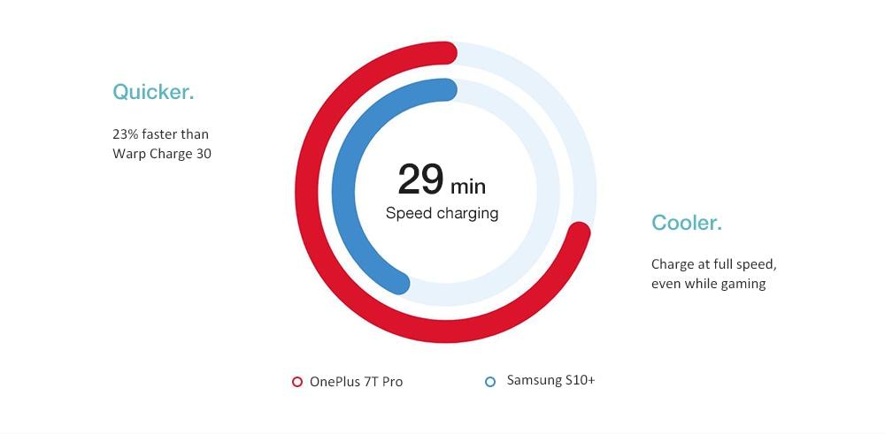 OnePlus 7T Pro 4G Phablet International Version- Blue