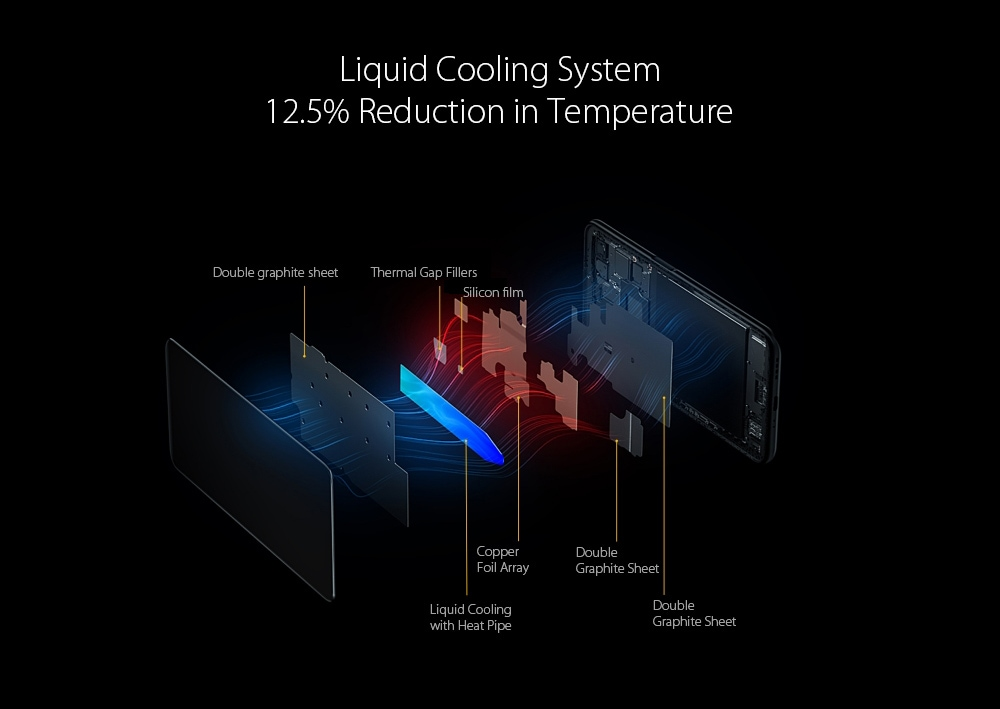 OPPO realme X3 SuperZoom 4G Smartphone Liquid Cooling System, 12.5% Reduction in Temperature