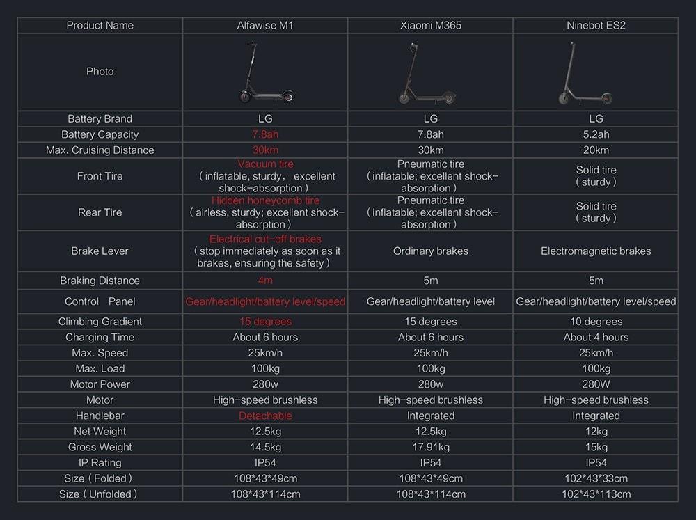Eredeti M1 Alfawise összehajtható elektromos robogó - fekete 7.8AH LG BATTERY